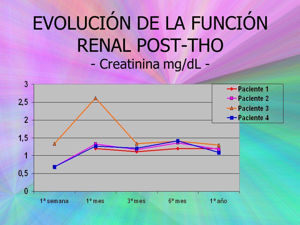 EVOLUCIÓN DE LA FUNCIÓN RENAL POST-THO - Creatinina mg/dL -