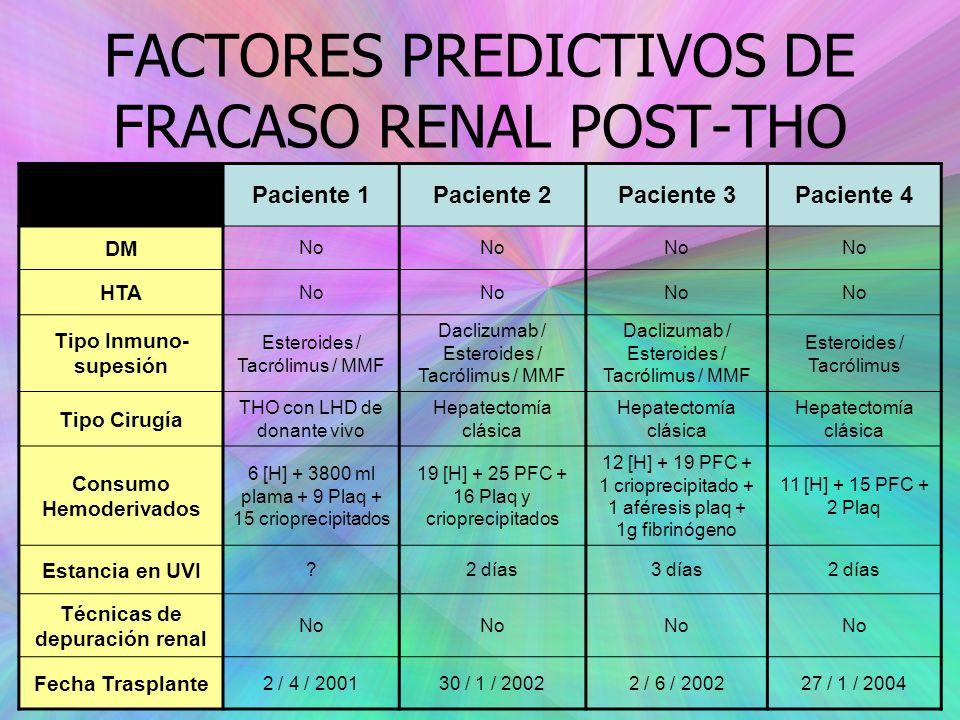 FACTORES PREDICTIVOS DE FRACASO RENAL POST-THO Paciente 1Paciente 2Paciente 3Paciente 4 DM No HTA No Tipo Inmuno- supesión Esteroides / Tacrólimus / MMF Daclizumab / Esteroides / Tacrólimus / MMF Esteroides / Tacrólimus Tipo Cirugía THO con LHD de donante vivo Hepatectomía clásica Consumo Hemoderivados 6 [H] + 3800 ml plama + 9 Plaq + 15 crioprecipitados 19 [H] + 25 PFC + 16 Plaq y crioprecipitados 12 [H] + 19 PFC + 1 crioprecipitado + 1 aféresis plaq + 1g fibrinógeno 11 [H] + 15 PFC + 2 Plaq Estancia en UVI ?2 días3 días2 días Técnicas de depuración renal No Fecha Trasplante 2 / 4 / 200130 / 1 / 20022 / 6 / 200227 / 1 / 2004