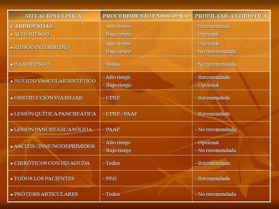 PROFILAXIS ANTIBIÓTICA PROCEDIMIENTO ENDOCÓPICO SITUACIÓN CLÍNICA - Recomendada - Opcional - Alto riesgo - Bajo riesgo CARDIOPATÍAS: ALTO RIESGO ALTO