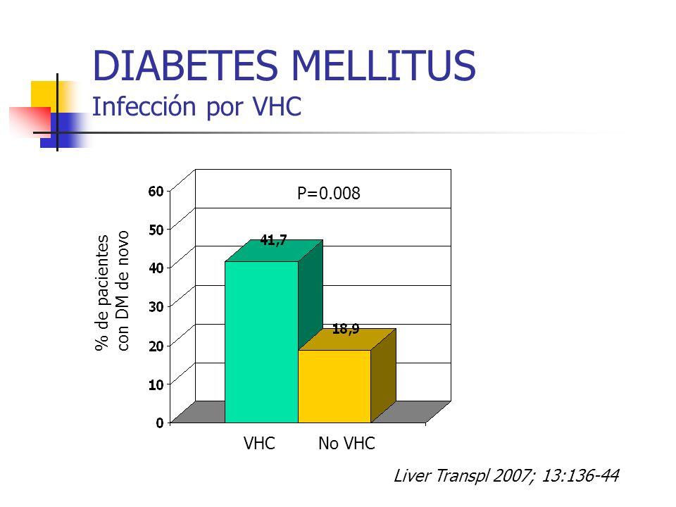 DIABETES MELLITUS Infección por VHC % de pacientes con DM de novo P=0.008 Liver Transpl 2007; 13:136-44 VHCNo VHC