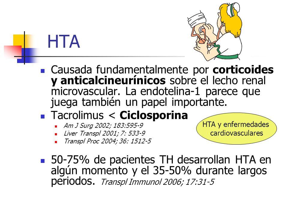 HTA Causada fundamentalmente por corticoides y anticalcineurínicos sobre el lecho renal microvascular. La endotelina-1 parece que juega también un pap