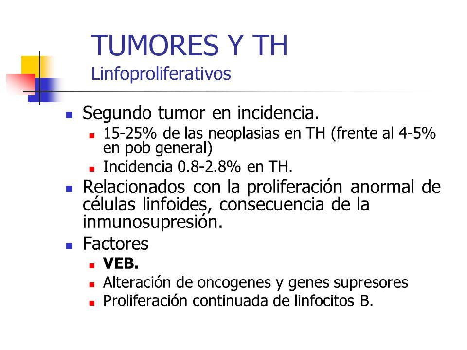 TUMORES Y TH Linfoproliferativos Segundo tumor en incidencia. 15-25% de las neoplasias en TH (frente al 4-5% en pob general) Incidencia 0.8-2.8% en TH