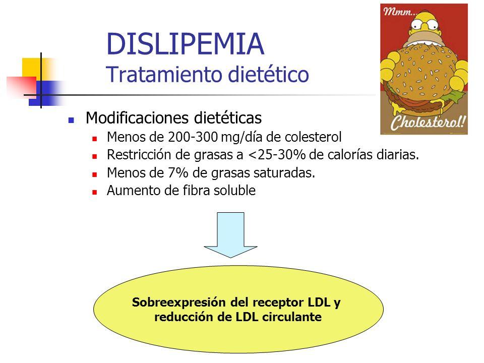 DISLIPEMIA Tratamiento dietético Modificaciones dietéticas Menos de 200-300 mg/día de colesterol Restricción de grasas a <25-30% de calorías diarias.