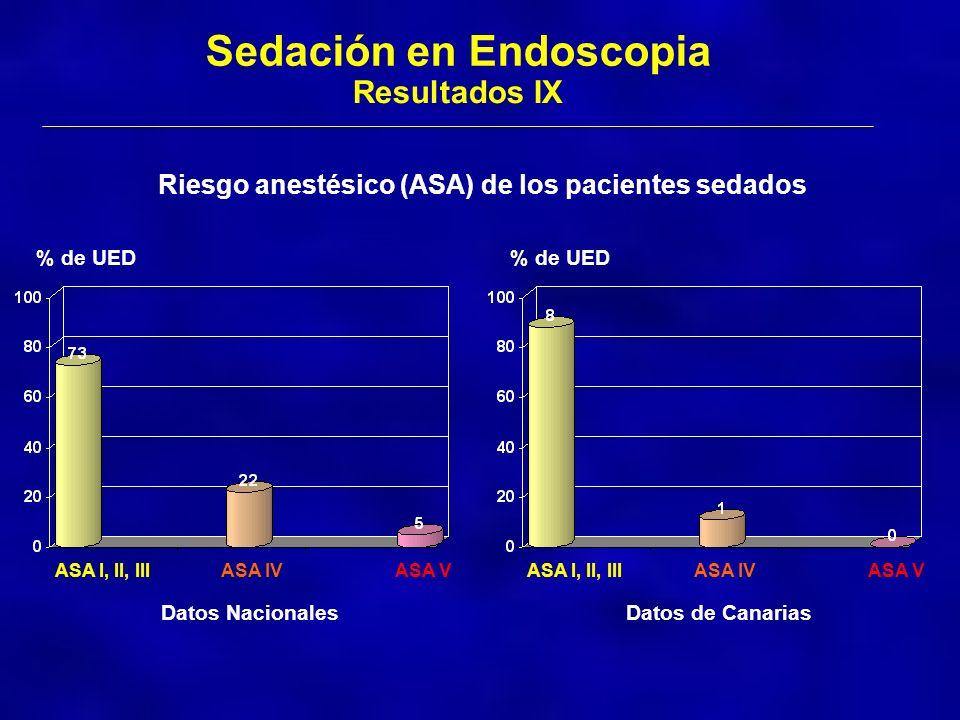 Datos de Canarias Sedación en Endoscopia Resultados IX Riesgo anestésico (ASA) de los pacientes sedados Datos Nacionales % de UED ASA I, II, IIIASA IV