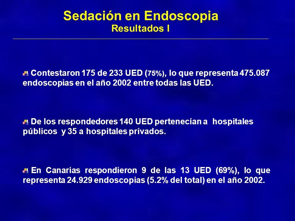 Sedación en Endoscopia Resultados I Contestaron 175 de 233 UED ( 75%), lo que representa 475.087 endoscopias en el año 2002 entre todas las UED. En Ca
