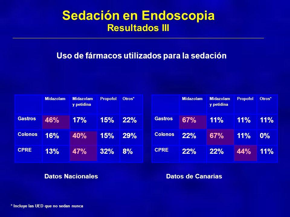 Sedación en Endoscopia Resultados III Uso de fármacos utilizados para la sedación Midazolam y petidina PropofolOtros* Gastros 46%17%15%22% Colonos 16%