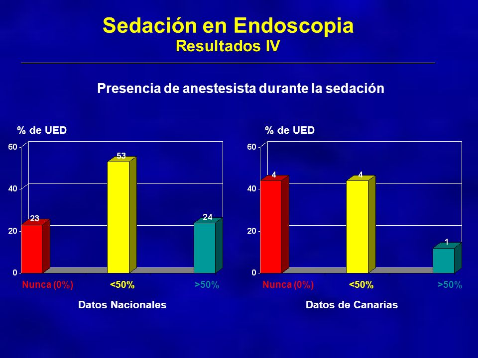 Sedación en Endoscopia Resultados IV Presencia de anestesista durante la sedación Datos Nacionales % de UED Nunca (0%)<50%>50% % de UED Nunca (0%)<50%