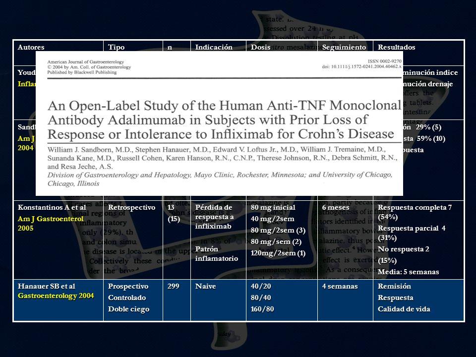 RemisiónRespuesta Calidad de vida 4 semanas 40/2080/40160/80Naive299ProspectivoControlado Doble ciego Hanauer SB et al Gastroenterology 2004 Respuesta