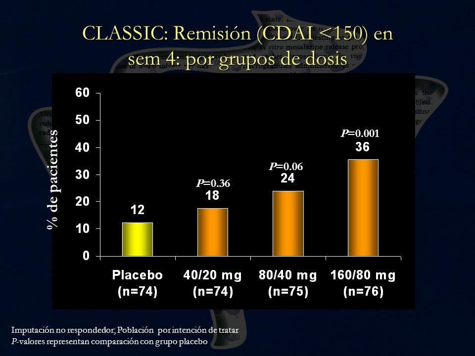 CLASSIC: Remisión (CDAI <150) en sem 4: por grupos de dosis P=0.36 P=0.06 P=0.001 Imputación no respondedor; Población por intención de tratar P-valor