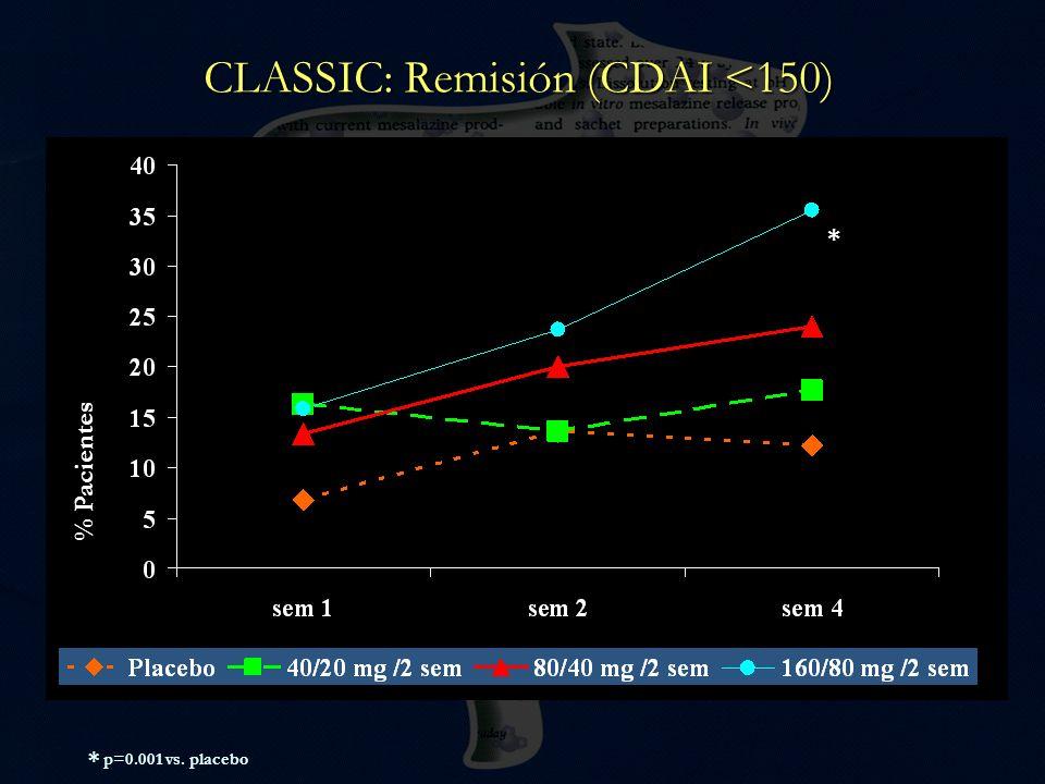 CLASSIC: Remisión (CDAI <150) % Pacientes * * p=0.001 vs. placebo