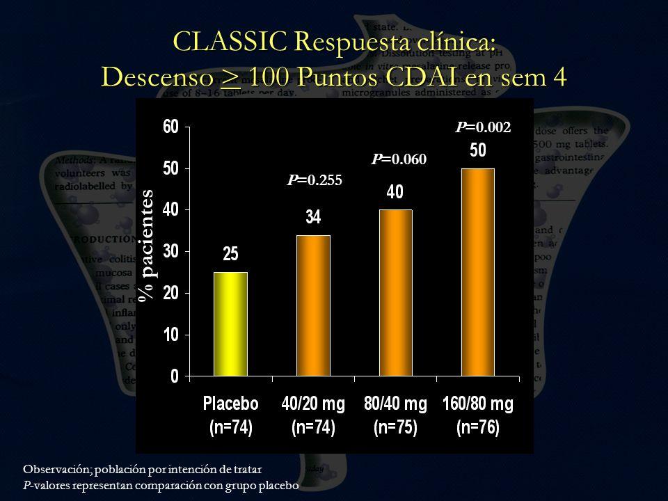 CLASSIC Respuesta clínica: Descenso > 100 Puntos CDAI en sem 4 P=0.255 P=0.060 P=0.002 Observación; población por intención de tratar P-valores repres
