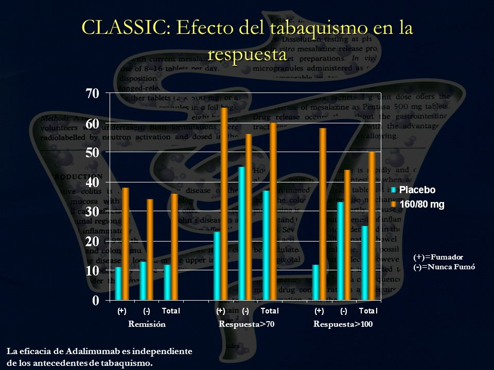 CLASSIC: Efecto del tabaquismo en la respuesta (+)=Fumador (-)=Nunca Fumó La eficacia de Adalimumab es independiente de los antecedentes de tabaquismo
