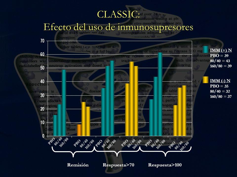 CLASSIC: Efecto del uso de inmunosupresores RemisiónRespuesta>70Respuesta>100 PBO 80/40 160/80 PBO 80/40 160/80 PBO 80/40 160/80 PBO 80/40 160/80 PBO