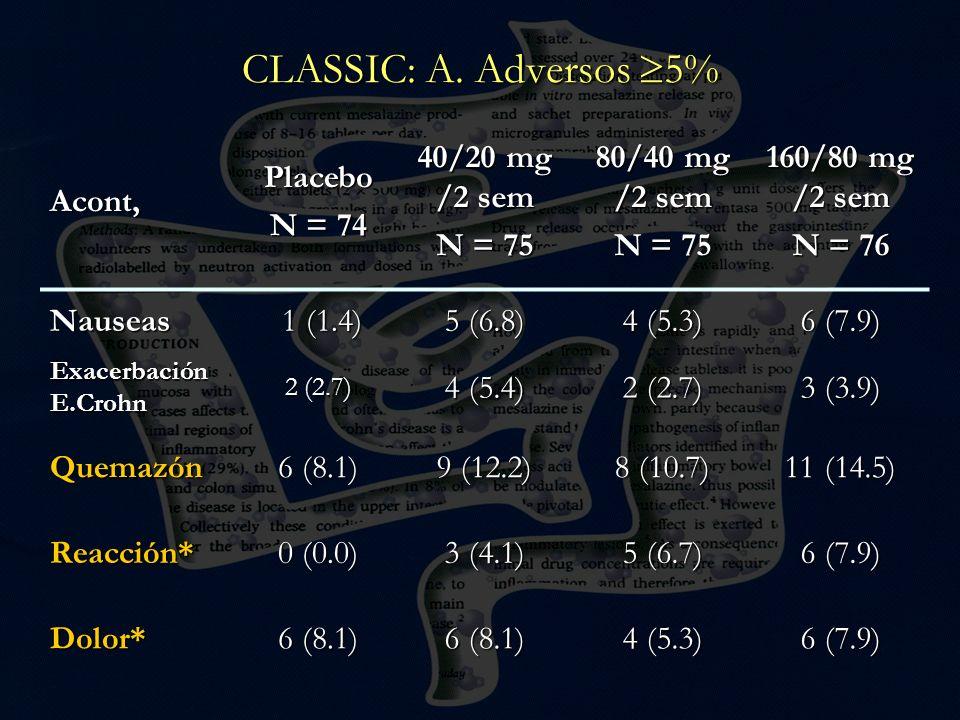 Acont,Placebo N = 74 40/20 mg /2 sem N = 75 80/40 mg /2 sem N = 75 160/80 mg /2 sem N = 76 Nauseas 1 (1.4) 1 (1.4) 5 (6.8) 4 (5.3) 6 (7.9) Exacerbació