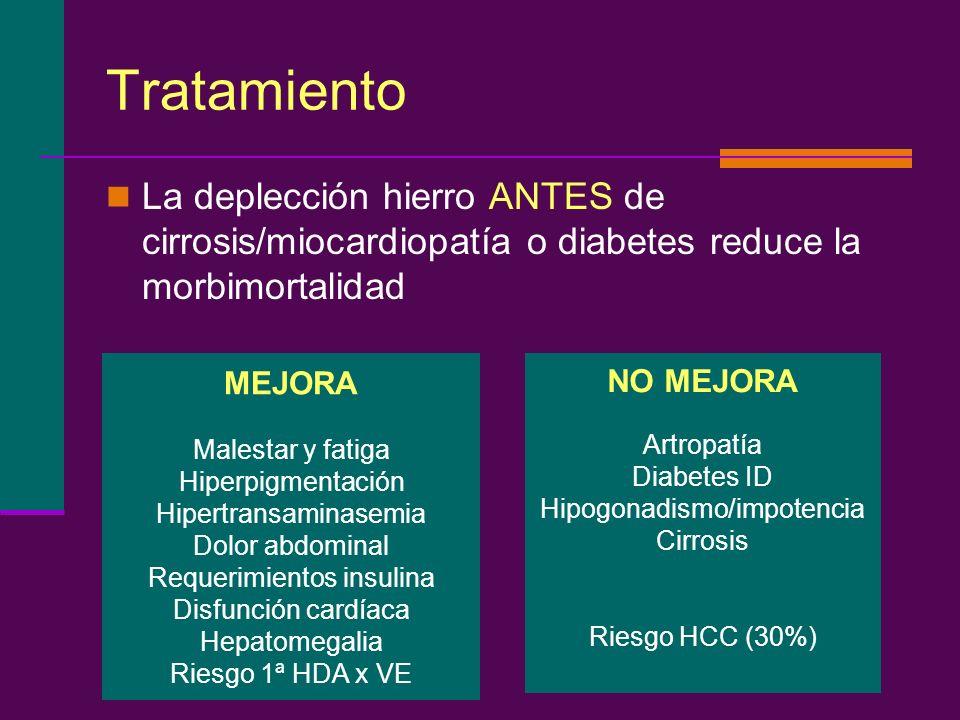 Tratamiento La deplección hierro ANTES de cirrosis/miocardiopatía o diabetes reduce la morbimortalidad MEJORA Malestar y fatiga Hiperpigmentación Hipe