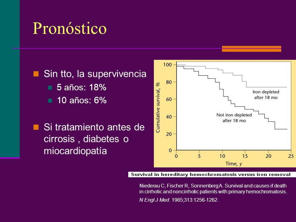 Pronóstico Sin tto, la supervivencia 5 años: 18% 10 años: 6% Si tratamiento antes de cirrosis, diabetes o miocardiopatía Niederau C, Fischer R, Sonnen