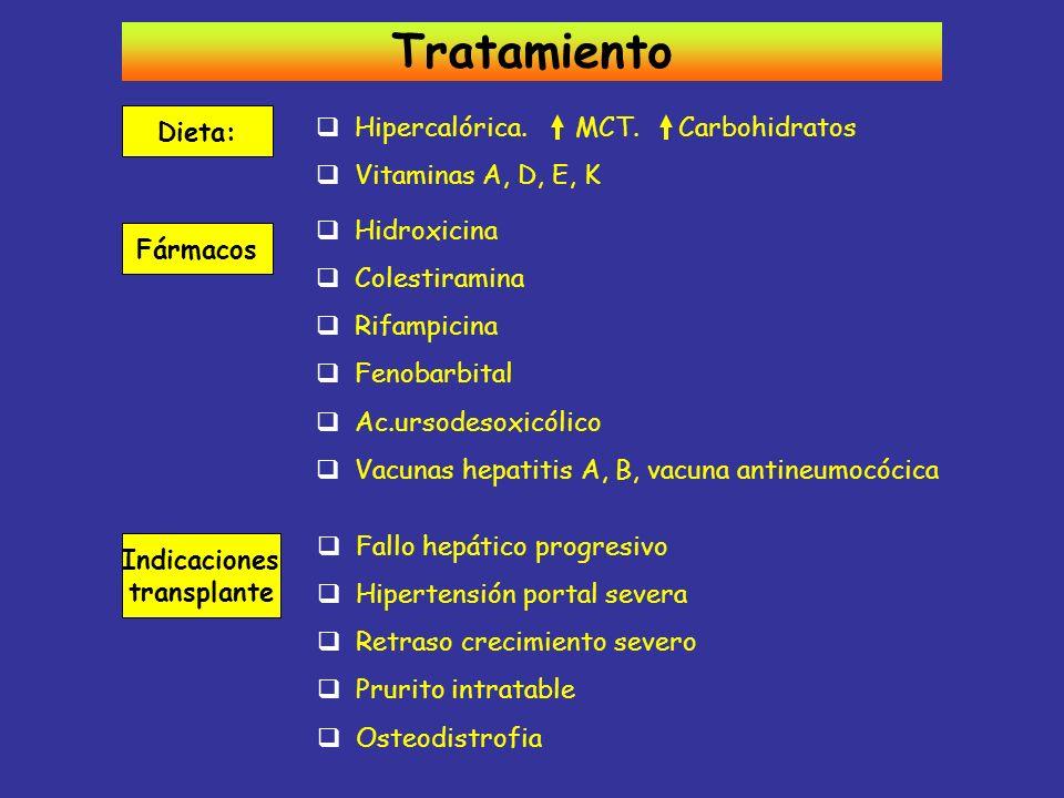 Tratamiento Dieta: Hipercalórica. MCT. Carbohidratos Vitaminas A, D, E, K Fármacos Hidroxicina Colestiramina Rifampicina Fenobarbital Ac.ursodesoxicól