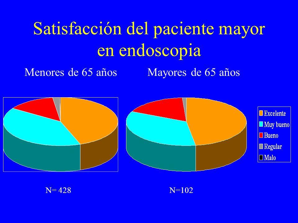 Satisfacción del paciente mayor en endoscopia Menores de 65 añosMayores de 65 años N= 428N=102