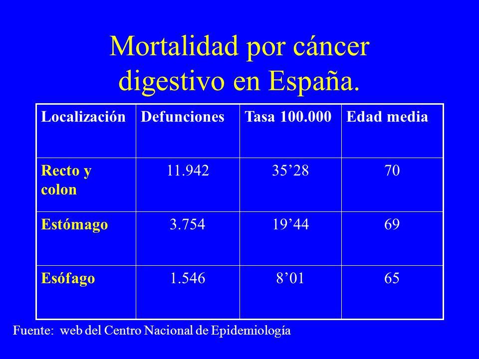 Mortalidad por cáncer digestivo en España. Fuente: web del Centro Nacional de Epidemiología 658011.546Esófago 6919443.754Estómago 70352811.942Recto y