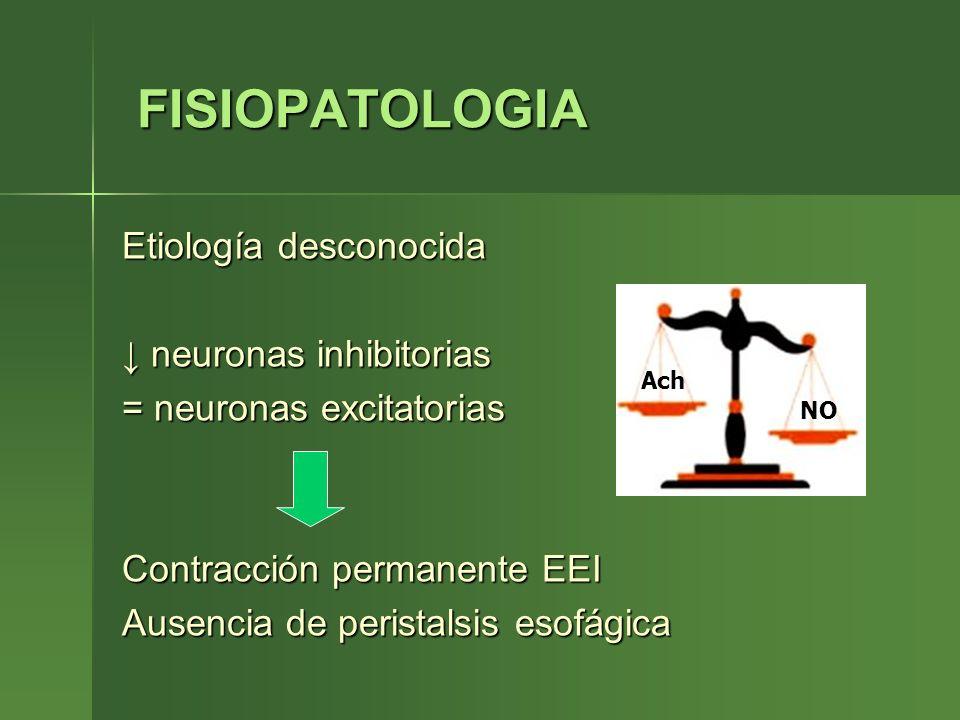 FISIOPATOLOGIA FISIOPATOLOGIA Etiología desconocida neuronas inhibitorias neuronas inhibitorias = neuronas excitatorias Contracción permanente EEI Aus