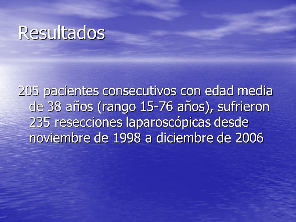 Resultados 205 pacientes consecutivos con edad media de 38 años (rango 15-76 años), sufrieron 235 resecciones laparoscópicas desde noviembre de 1998 a
