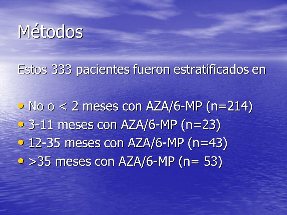 Métodos Estos 333 pacientes fueron estratificados en No o < 2 meses con AZA/6-MP (n=214) No o < 2 meses con AZA/6-MP (n=214) 3-11 meses con AZA/6-MP (
