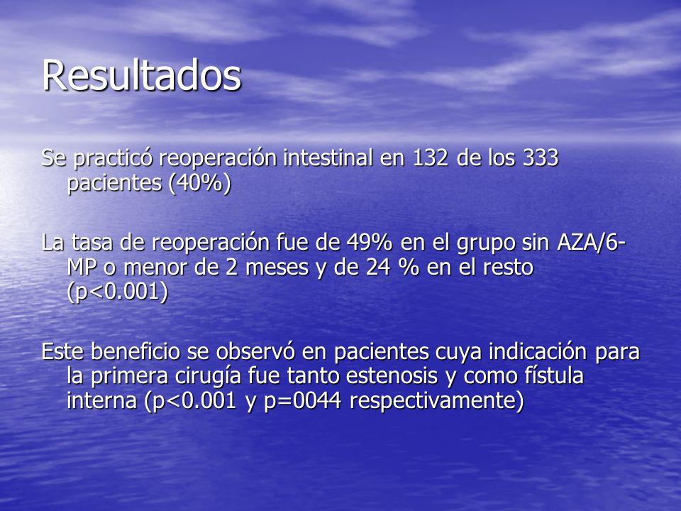 Resultados Se practicó reoperación intestinal en 132 de los 333 pacientes (40%) La tasa de reoperación fue de 49% en el grupo sin AZA/6- MP o menor de