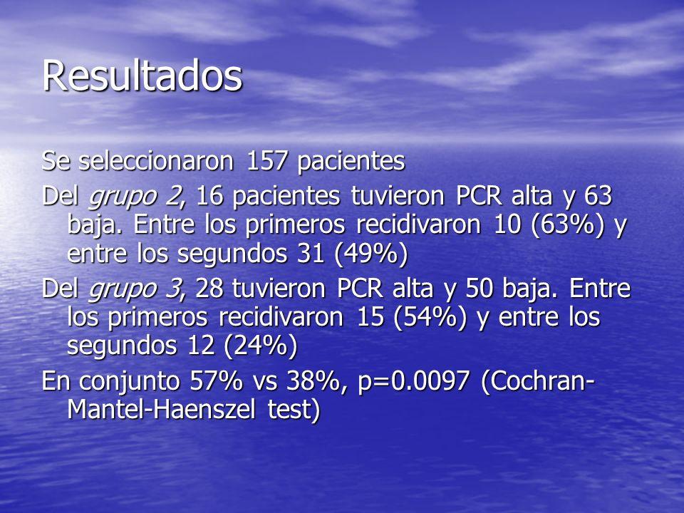 Resultados Se seleccionaron 157 pacientes Del grupo 2, 16 pacientes tuvieron PCR alta y 63 baja. Entre los primeros recidivaron 10 (63%) y entre los s