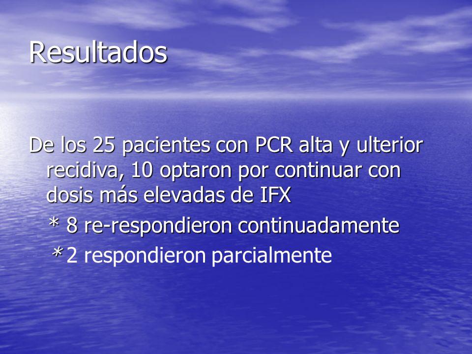 Resultados De los 25 pacientes con PCR alta y ulterior recidiva, 10 optaron por continuar con dosis más elevadas de IFX * 8 re-respondieron continuada