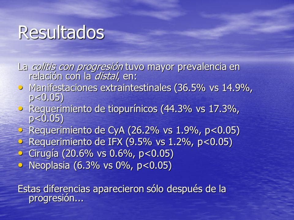 Resultados La colitis con progresión tuvo mayor prevalencia en relación con la distal, en: Manifestaciones extraintestinales (36.5% vs 14.9%, p<0.05)