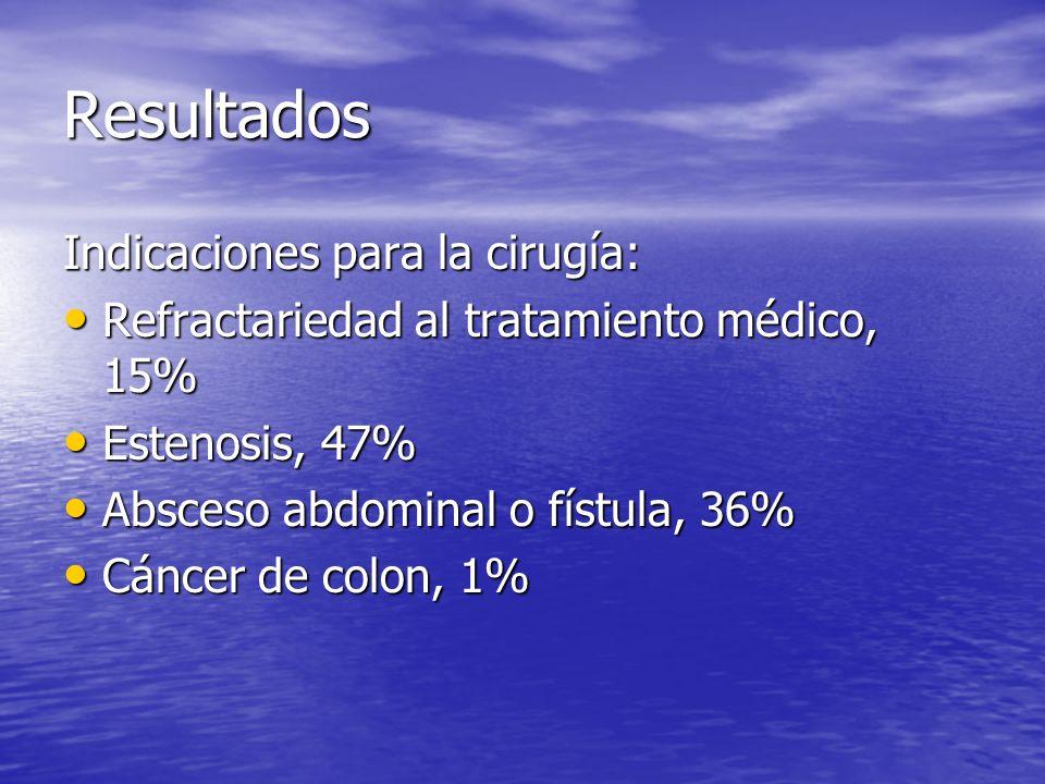 Resultados Indicaciones para la cirugía: Refractariedad al tratamiento médico, 15% Refractariedad al tratamiento médico, 15% Estenosis, 47% Estenosis,