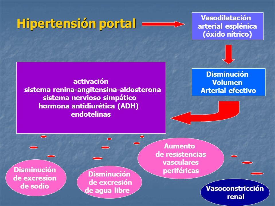 Ascitis Tensa Ascitis Tensa La realización de la paracentesis no precisa ingreso hospitalario y puede practicarse en hospital de día o en el servicio de urgencias.