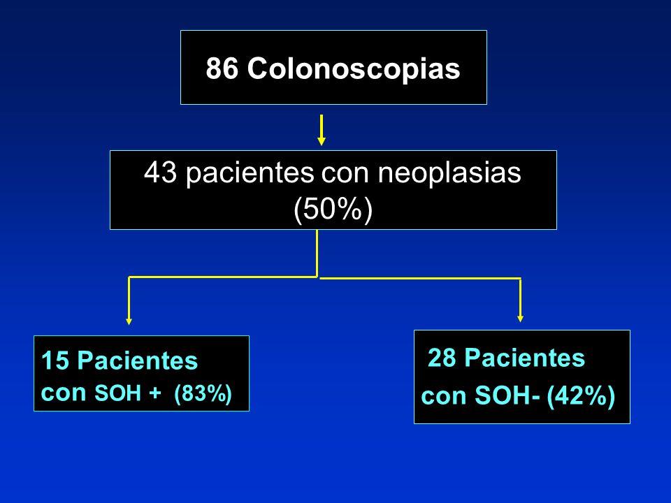 86 Colonoscopias 43 pacientes con neoplasias (50%) 15 Pacientes con SOH + (83%) 28 Pacientes con SOH- (42%)