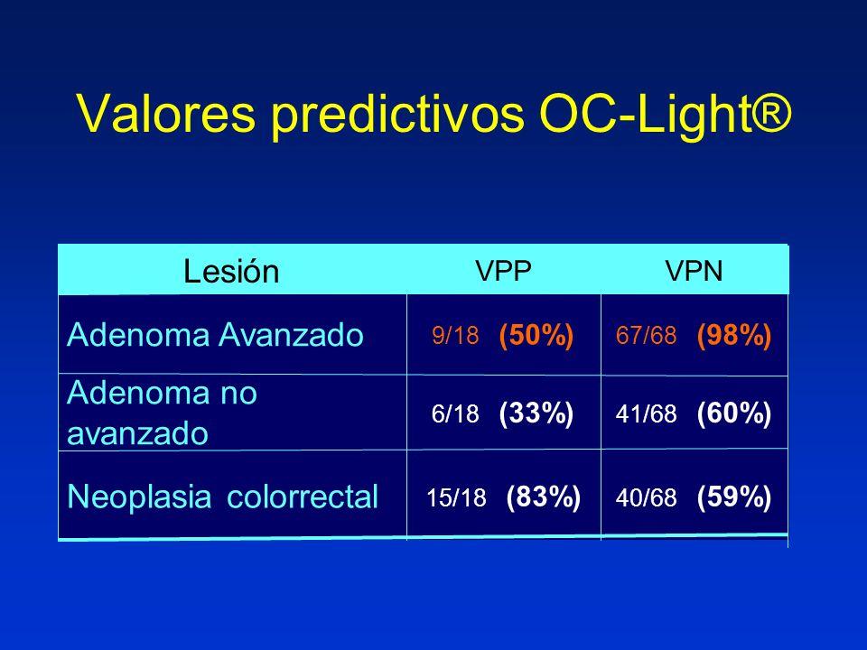 Valores predictivos OC-Light® 40/68 (59%) 41/68 (60%) 67/68 (98%) VPN 15/18 (83%) Neoplasia colorrectal 6/18 (33%) Adenoma no avanzado 9/18 (50%) Adenoma Avanzado VPP Lesión