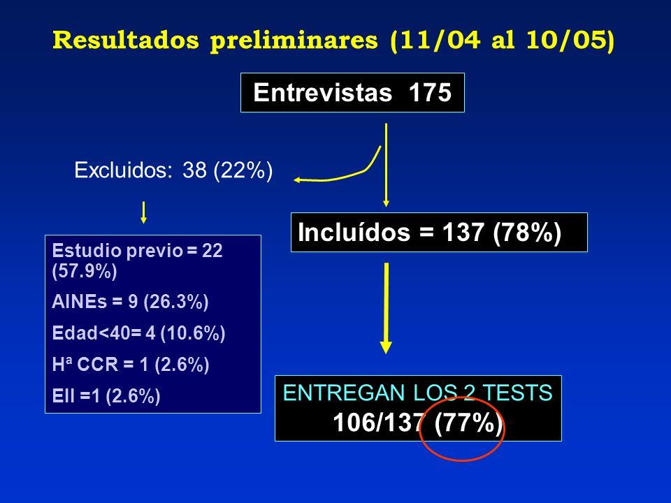 Resultados preliminares (11/04 al 10/05) Entrevistas 175 Estudio previo = 22 (57.9%) AINEs = 9 (26.3%) Edad<40= 4 (10.6%) Hª CCR = 1 (2.6%) EII =1 (2.6%) Incluídos = 137 (78%) Excluidos: 38 (22%) ENTREGAN LOS 2 TESTS 106/137 (77%)
