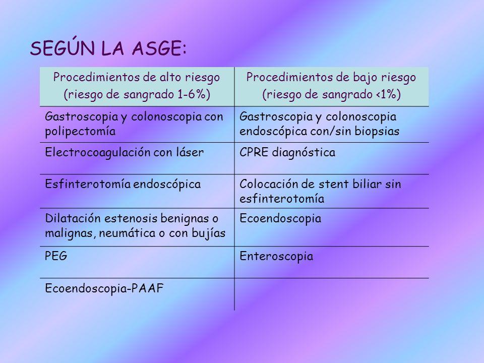 SEGÚN LA ASGE: Procedimientos de alto riesgo (riesgo de sangrado 1-6%) Procedimientos de bajo riesgo (riesgo de sangrado <1%) Gastroscopia y colonosco