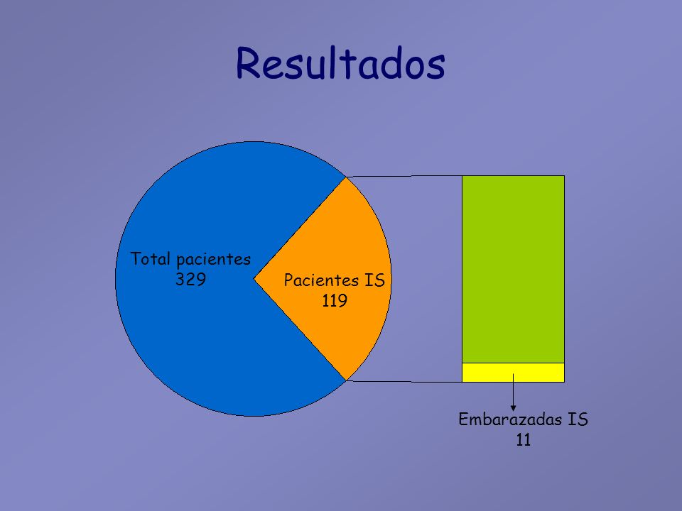 Resultados Total pacientes 329 Pacientes IS 119 Embarazadas IS 11