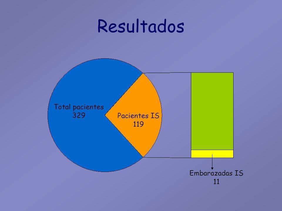 Resultados Pacientes (n)11 * Edad media29.9 (rango18-36) Colitis ulcerosa2 Enfermedad de Crohn9 Colitis indeterminada0 Fumadora6 Embarazos nºTotal 14 19 21 31 * Incluída una paciente en su 8º mes de embarazo