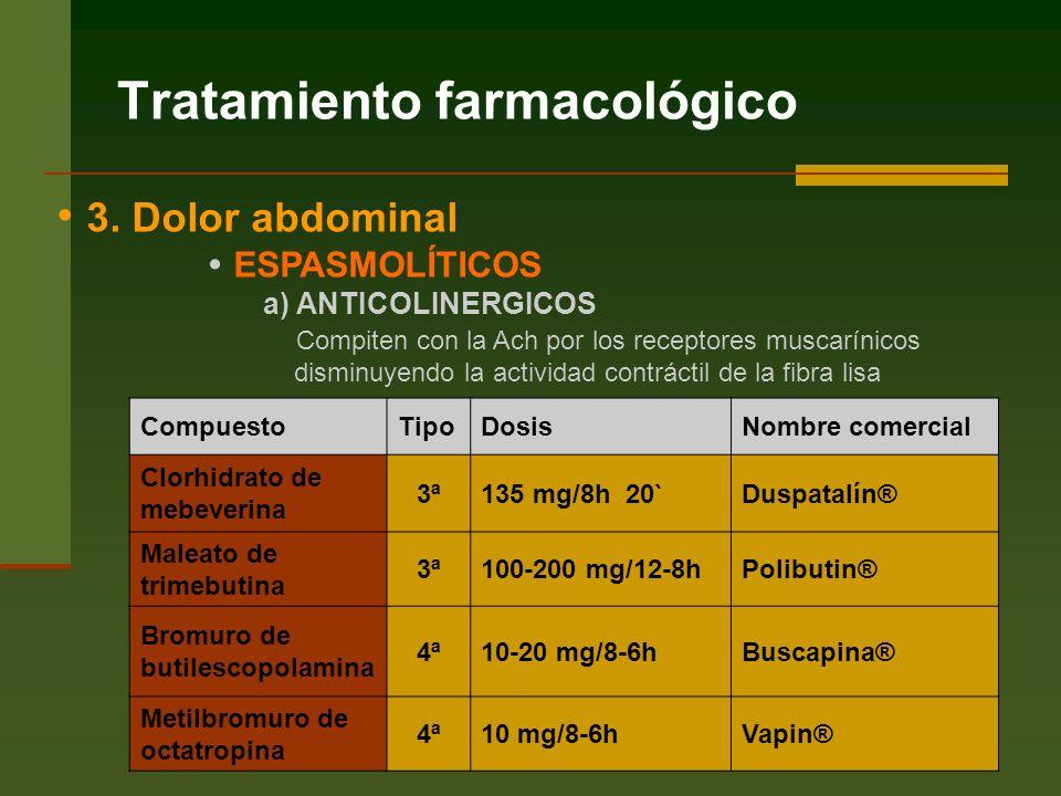Tratamiento farmacológico CompuestoTipoDosisNombre comercial Clorhidrato de mebeverina 3ª135 mg/8h 20`Duspatalín® Maleato de trimebutina 3ª100-200 mg/12-8hPolibutin® Bromuro de butilescopolamina 4ª10-20 mg/8-6hBuscapina® Metilbromuro de octatropina 4ª10 mg/8-6hVapin® 3.