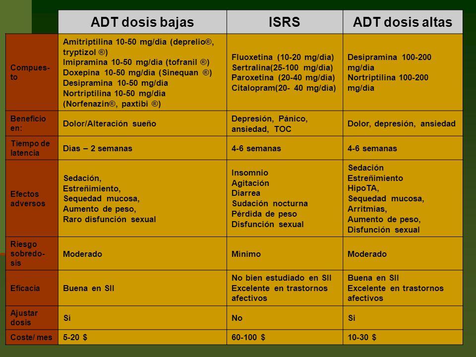 ADT dosis bajasISRSADT dosis altas Compues- to Amitriptilina 10-50 mg/día (deprelio®, tryptizol ®) Imipramina 10-50 mg/día (tofranil ®) Doxepina 10-50 mg/día (Sinequan ®) Desipramina 10-50 mg/día Nortriptilina 10-50 mg/día (Norfenazin®, paxtibi ®) Fluoxetina (10-20 mg/día) Sertralina(25-100 mg/día) Paroxetina (20-40 mg/día) Citalopram(20- 40 mg/día) Desipramina 100-200 mg/día Nortriptilina 100-200 mg/día Beneficio en: Dolor/Alteración sueño Depresión, Pánico, ansiedad, TOC Dolor, depresión, ansiedad Tiempo de latencia Días – 2 semanas4-6 semanas Efectos adversos Sedación, Estreñimiento, Sequedad mucosa, Aumento de peso, Raro disfunción sexual Insomnio Agitación Diarrea Sudación nocturna Pérdida de peso Disfunción sexual Sedación Estreñimiento HipoTA, Sequedad mucosa, Arritmias, Aumento de peso, Disfunción sexual Riesgo sobredo- sis ModeradoMínimoModerado Eficacia Buena en SII No bien estudiado en SII Excelente en trastornos afectivos Buena en SII Excelente en trastornos afectivos Ajustar dosis SíNoSi Coste/ mes 5-20 $60-100 $10-30 $