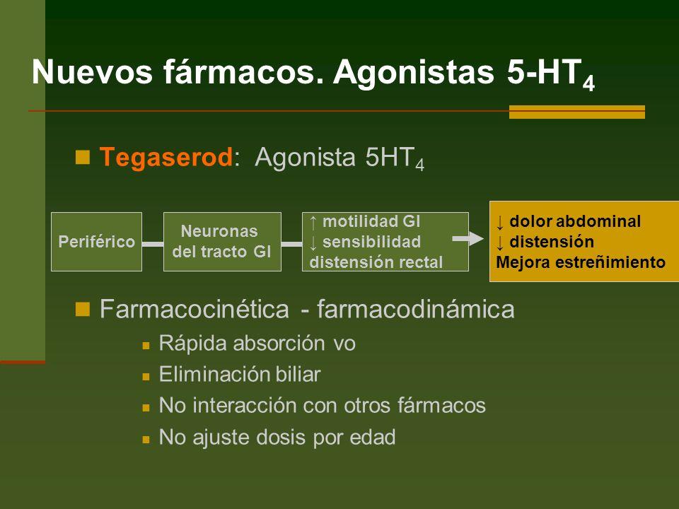 Tegaserod: Agonista 5HT 4 Farmacocinética - farmacodinámica Rápida absorción vo Eliminación biliar No interacción con otros fármacos No ajuste dosis por edad Nuevos fármacos.