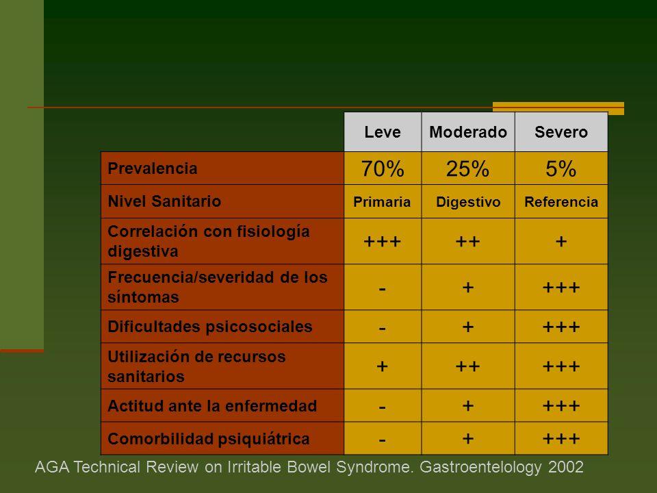 LeveModeradoSevero Prevalencia 70%25%5% Nivel Sanitario PrimariaDigestivoReferencia Correlación con fisiología digestiva ++++++ Frecuencia/severidad de los síntomas -++++ Dificultades psicosociales -++++ Utilización de recursos sanitarios ++++++ Actitud ante la enfermedad -++++ Comorbilidad psiquiátrica -++++ AGA Technical Review on Irritable Bowel Syndrome.
