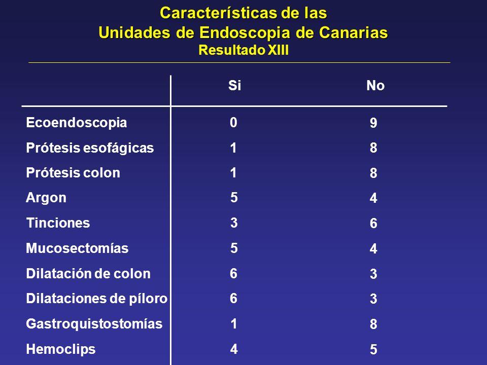 SiNo Ecoendoscopia0 9 Prótesis esofágicas 18 Prótesis colon1 8 Tinciones3 6 Mucosectomías 4 5 Argon 4 5 Dilatación de colon6 3 Dilataciones de píloro6