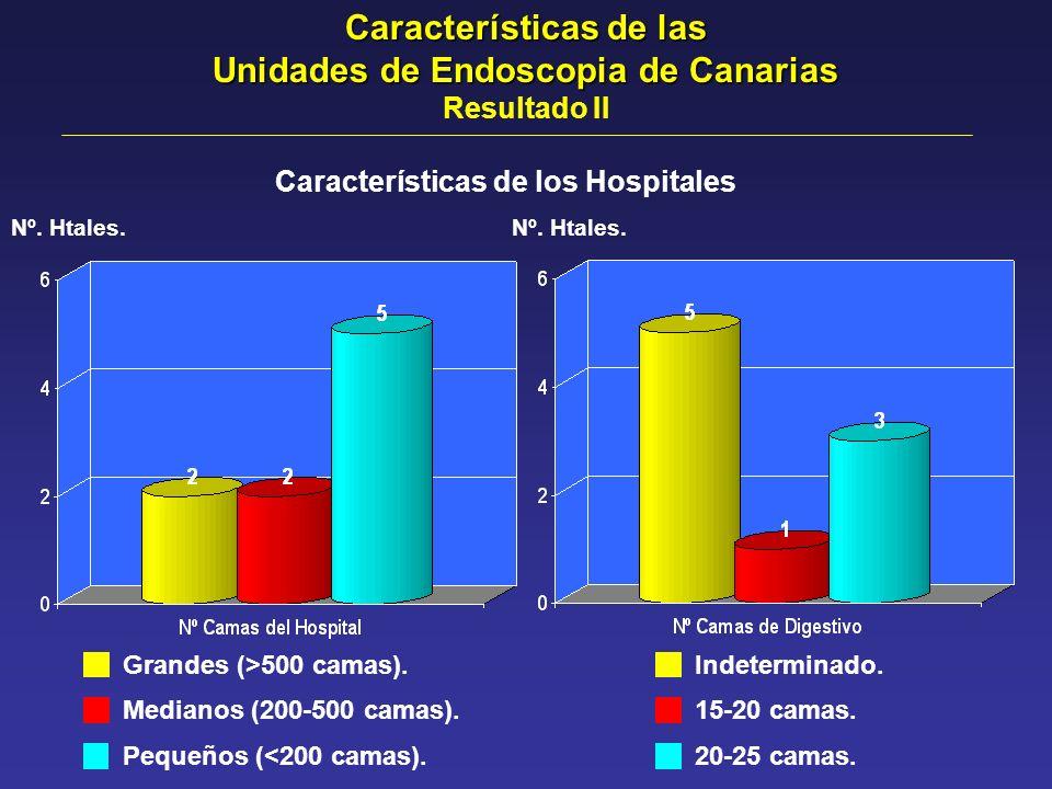 Características de los Hospitales Nº. Htales. Grandes (>500 camas). Medianos (200-500 camas). Pequeños (<200 camas). Indeterminado. 15-20 camas. 20-25