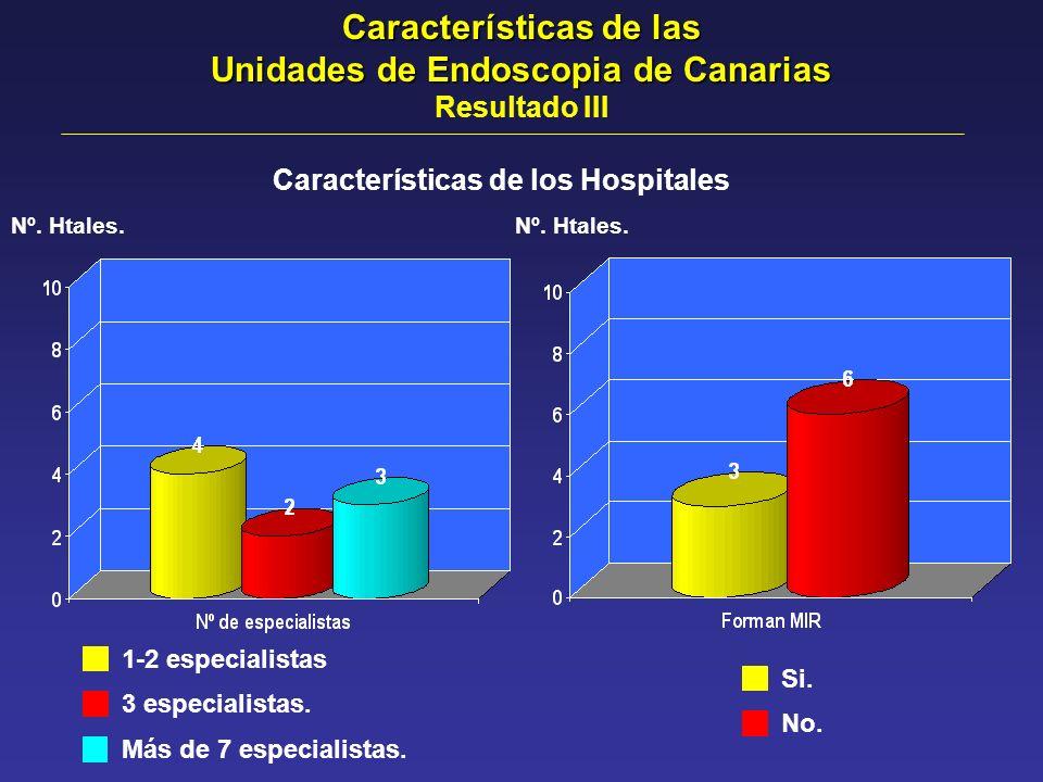 Características de los Hospitales Nº. Htales. 1-2 especialistas 3 especialistas. Más de 7 especialistas. Si. No. Nº. Htales. Características de las Un