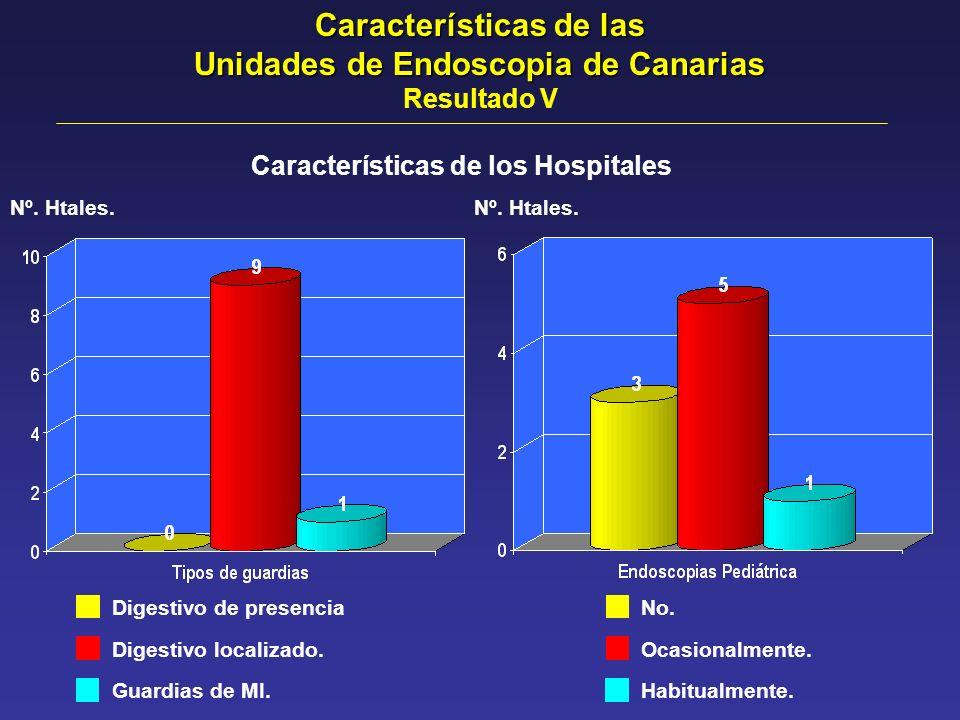 Características de los Hospitales Nº. Htales. Digestivo de presencia Digestivo localizado. Guardias de MI. No. Ocasionalmente. Habitualmente. Nº. Htal