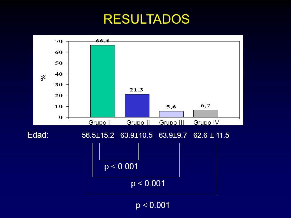 Grupo I Grupo II Grupo III Grupo IV RESULTADOS Edad: 56.5±15.2 63.9±10.5 63.9±9.7 62.6 ± 11.5 p < 0.001