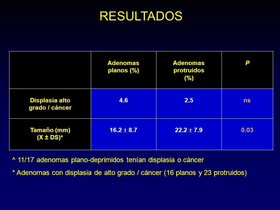 Adenomas planos (%) Adenomas protruidos (%) P Displasia alto grado / cáncer 4.62.5ns Tamaño (mm) (X ± DS)* 16.2 8.722.2 7.9 0.03 RESULTADOS ^ 11/17 adenomas plano-deprimidos tenían displasia o cáncer * Adenomas con displasia de alto grado / cáncer (16 planos y 23 protruidos)