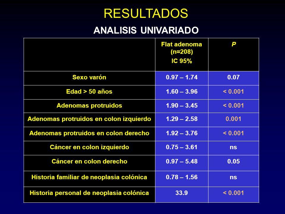 Flat adenoma (n=208) IC 95% P Sexo varón0.97 – 1.740.07 Edad > 50 años1.60 – 3.96< 0.001 Adenomas protruidos1.90 – 3.45< 0.001 Adenomas protruidos en colon izquierdo1.29 – 2.580.001 Adenomas protruidos en colon derecho1.92 – 3.76< 0.001 Cáncer en colon izquierdo0.75 – 3.61ns Cáncer en colon derecho0.97 – 5.480.05 Historia familiar de neoplasia colónica0.78 – 1.56ns Historia personal de neoplasia colónica33.9< 0.001 RESULTADOS ANALISIS UNIVARIADO
