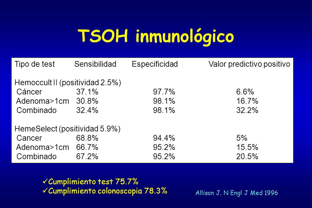 TSOH inmunológico Tipo de test Sensibilidad EspecificidadValor predictivo positivo Hemoccult II (positividad 2.5%) Cáncer 37.1%97.7%6.6% Adenoma>1cm 3